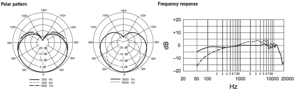 shure sm7b cardioid polar pattern and frequency response